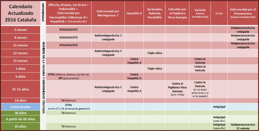cuadro-vacunas-vacunación-rockinchiclifestyle-babyplanner